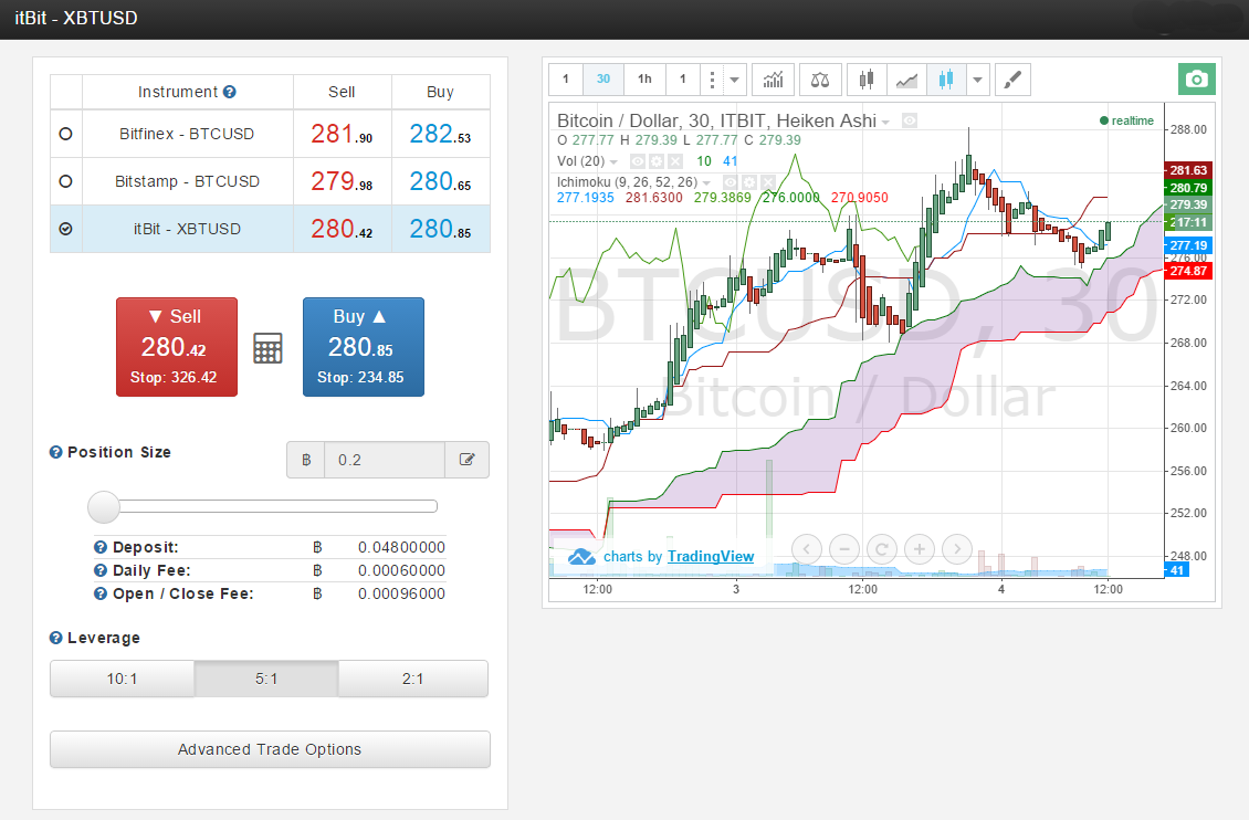 Ichimoku Cloud ItBit BTC.sx