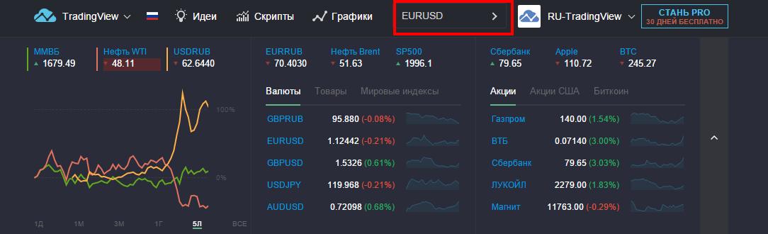 Создать идею на TradingView