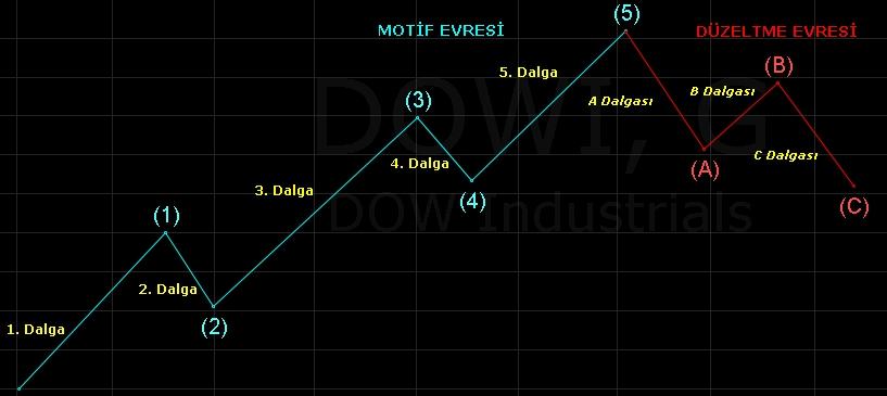 8wave-principle3