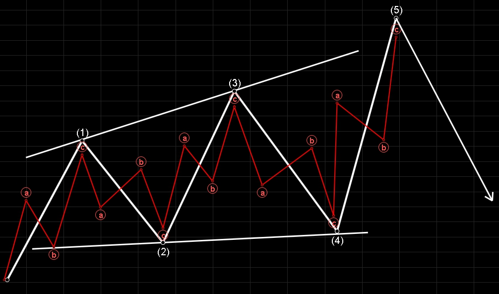 expanding-diagonal