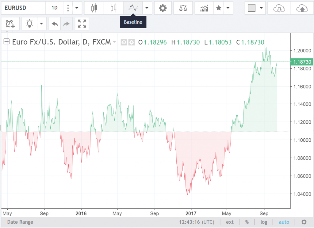 Meet the new Baseline chart style – TradingView Blog