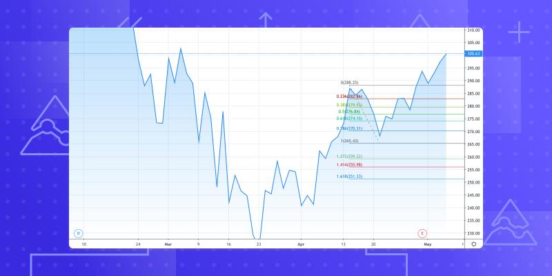 auto fib retracement tradingview)